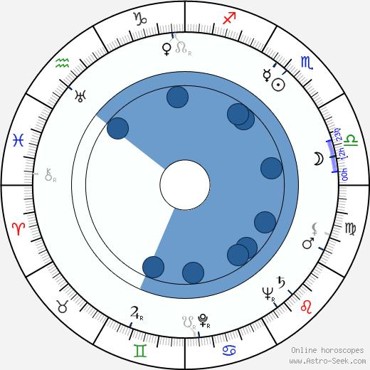 Manuel Alexandre wikipedia, horoscope, astrology, instagram