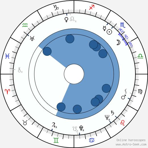 Margrit Winter wikipedia, horoscope, astrology, instagram