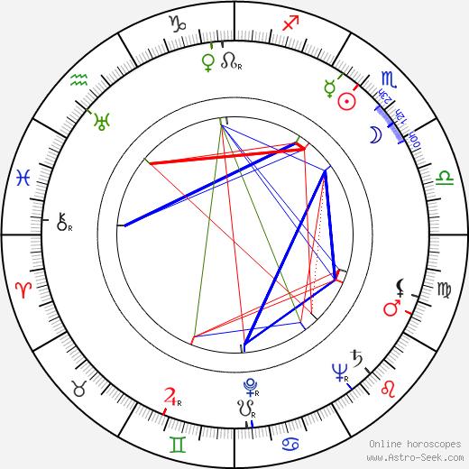 Margrit Winter tema natale, oroscopo, Margrit Winter oroscopi gratuiti, astrologia