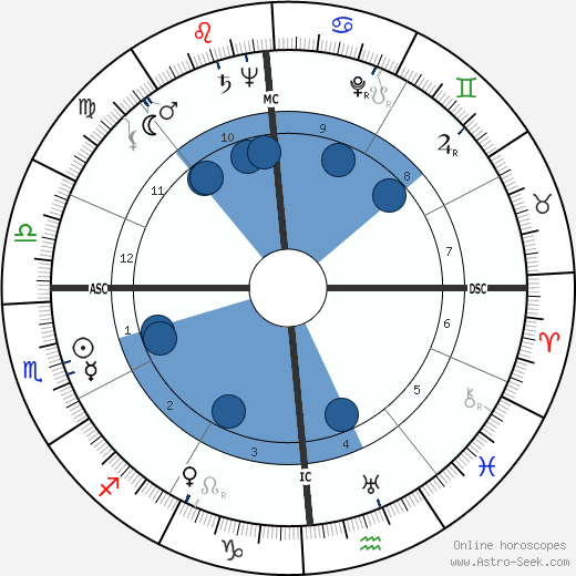 Patricia Crossley wikipedia, horoscope, astrology, instagram