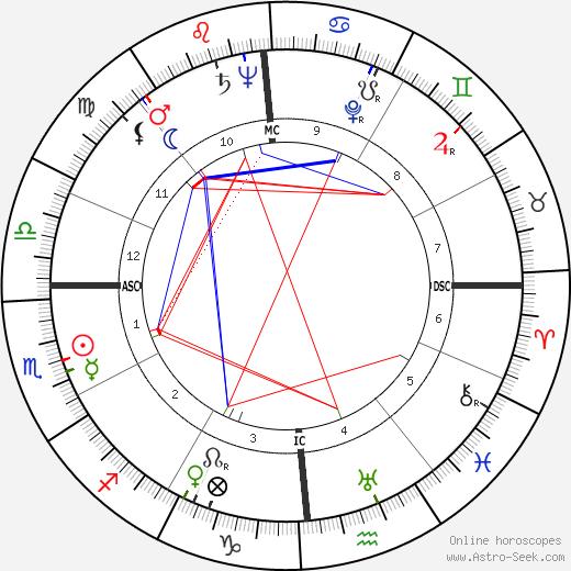 Patricia Crossley birth chart, Patricia Crossley astro natal horoscope, astrology