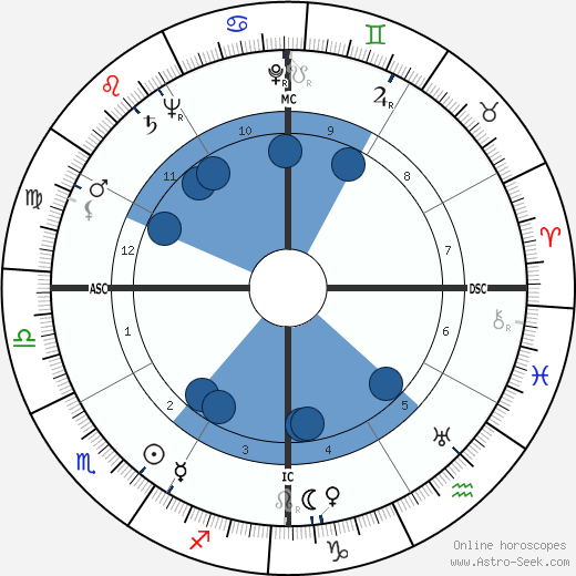 Pedro Infante wikipedia, horoscope, astrology, instagram