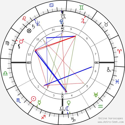 Pedro Infante день рождения гороскоп, Pedro Infante Натальная карта онлайн