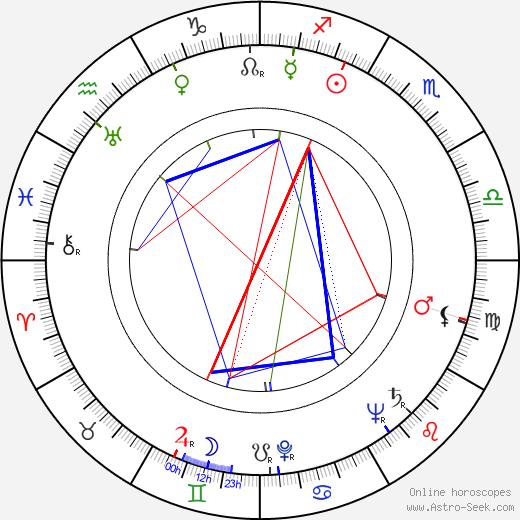 Pierre Gaspard-Huit birth chart, Pierre Gaspard-Huit astro natal horoscope, astrology