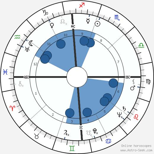 Robert Byrd wikipedia, horoscope, astrology, instagram