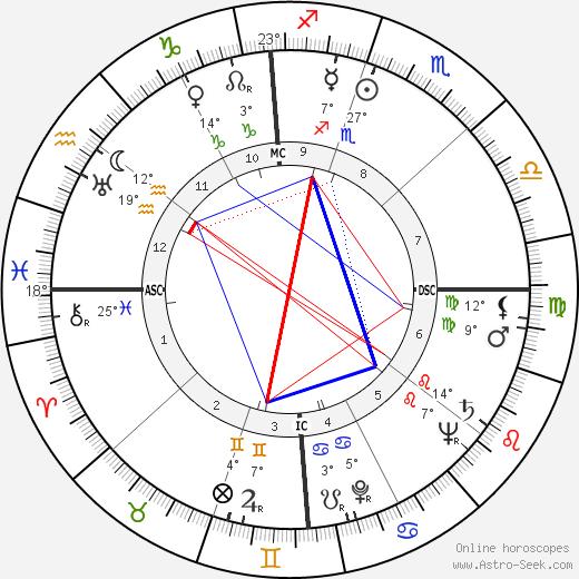 Robert Byrd birth chart, biography, wikipedia 2020, 2021