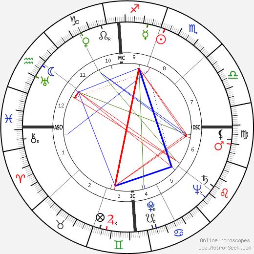 Robert Byrd birth chart, Robert Byrd astro natal horoscope, astrology