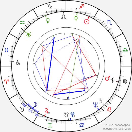 Robert Youngson birth chart, Robert Youngson astro natal horoscope, astrology