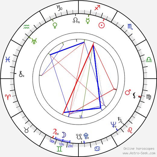 Roberto Camardiel birth chart, Roberto Camardiel astro natal horoscope, astrology
