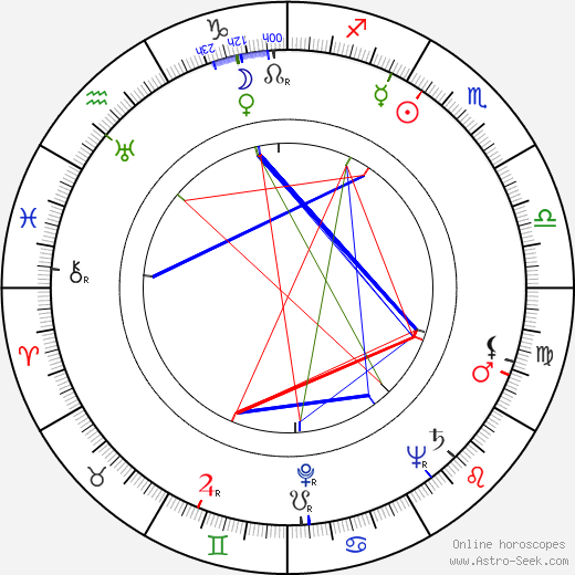 Štefan Orth birth chart, Štefan Orth astro natal horoscope, astrology