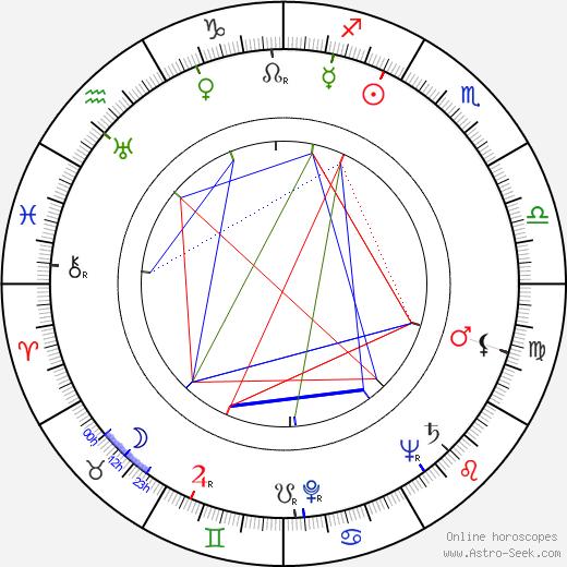 Unto Kumpulainen birth chart, Unto Kumpulainen astro natal horoscope, astrology