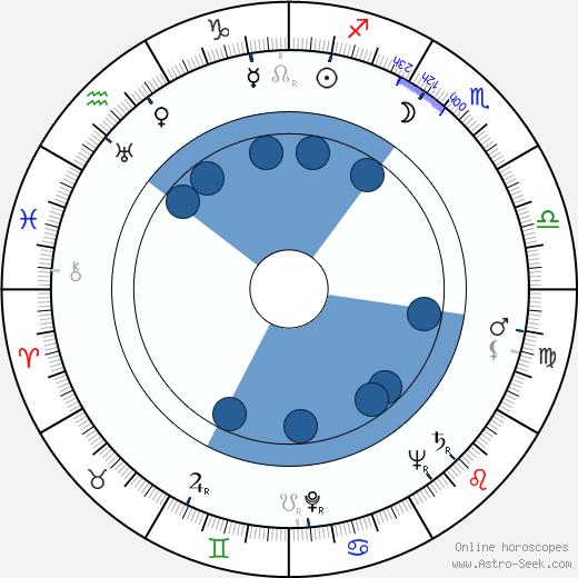 Alan Schneider wikipedia, horoscope, astrology, instagram