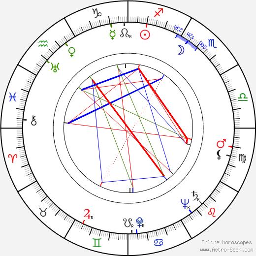 Alan Schneider astro natal birth chart, Alan Schneider horoscope, astrology