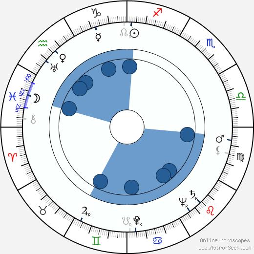 Ann Richards wikipedia, horoscope, astrology, instagram