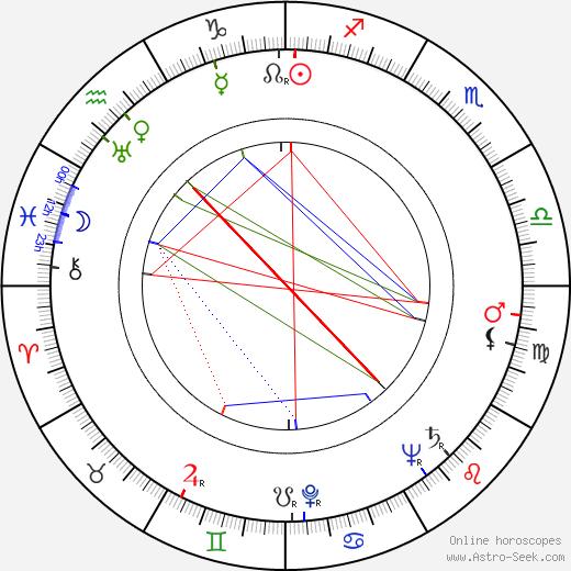Ann Richards birth chart, Ann Richards astro natal horoscope, astrology