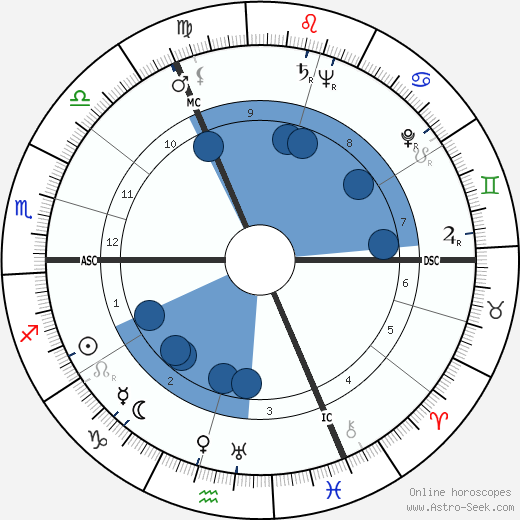 Arthur C. Clarke wikipedia, horoscope, astrology, instagram