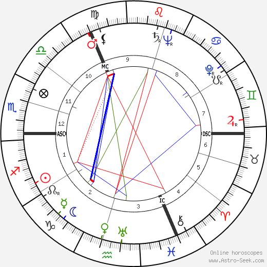 Arthur C. Clarke tema natale, oroscopo, Arthur C. Clarke oroscopi gratuiti, astrologia