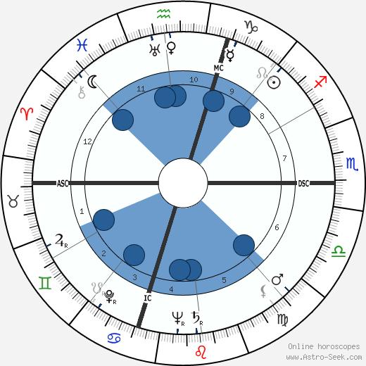 Audrey Totter wikipedia, horoscope, astrology, instagram