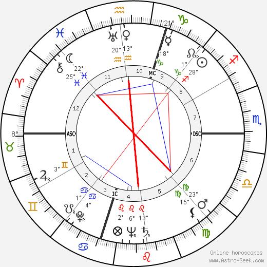 Audrey Totter tema natale, biography, Biografia da Wikipedia 2020, 2021