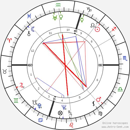 Audrey Totter tema natale, oroscopo, Audrey Totter oroscopi gratuiti, astrologia