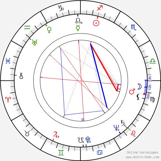 Beatrice Mancini birth chart, Beatrice Mancini astro natal horoscope, astrology
