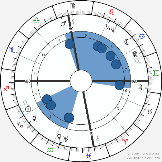 Clarence Swensen wikipedia, horoscope, astrology, instagram