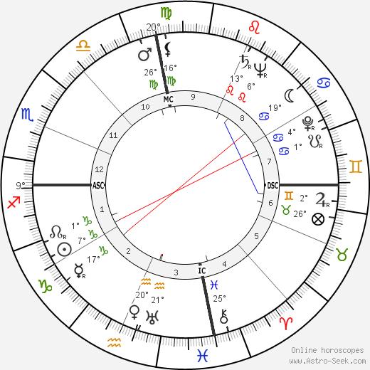 Clarence Swensen birth chart, biography, wikipedia 2020, 2021