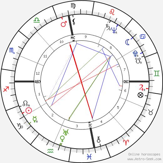 Clarence Swensen birth chart, Clarence Swensen astro natal horoscope, astrology