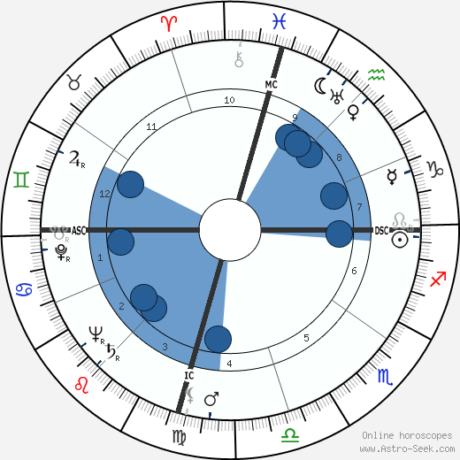 Eddie Vinson wikipedia, horoscope, astrology, instagram