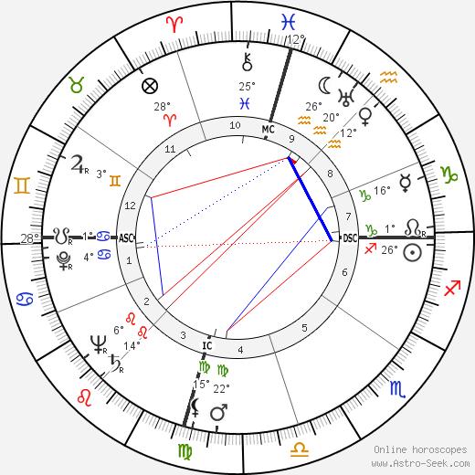 Eddie Vinson birth chart, biography, wikipedia 2020, 2021
