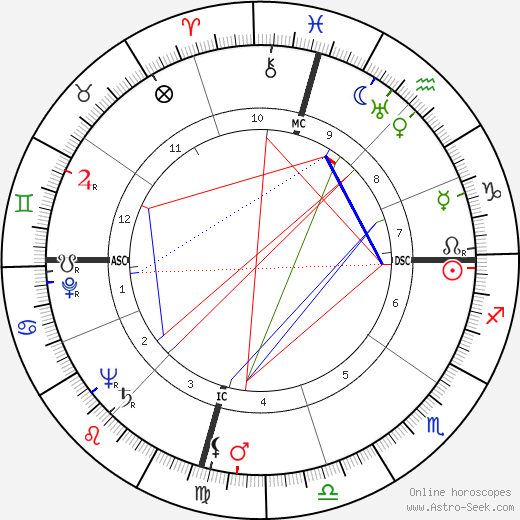 Eddie Vinson birth chart, Eddie Vinson astro natal horoscope, astrology
