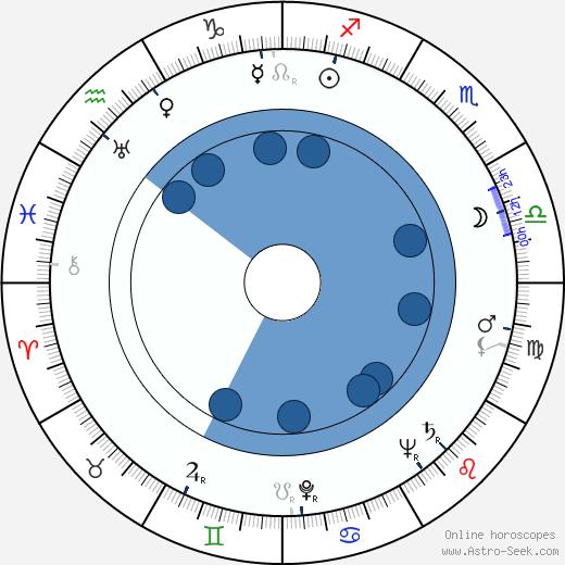 Esko Saha wikipedia, horoscope, astrology, instagram