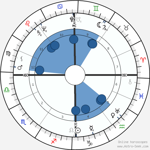 Frances John Minton wikipedia, horoscope, astrology, instagram