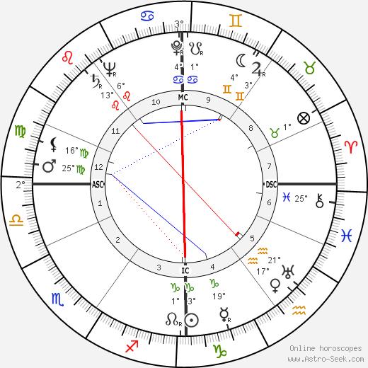 Frances John Minton birth chart, biography, wikipedia 2020, 2021