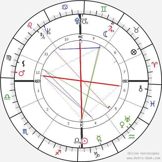 Frances John Minton birth chart, Frances John Minton astro natal horoscope, astrology