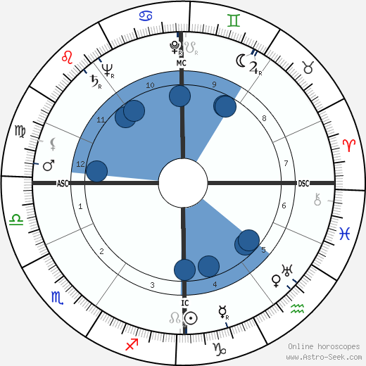 Francis John Minton wikipedia, horoscope, astrology, instagram