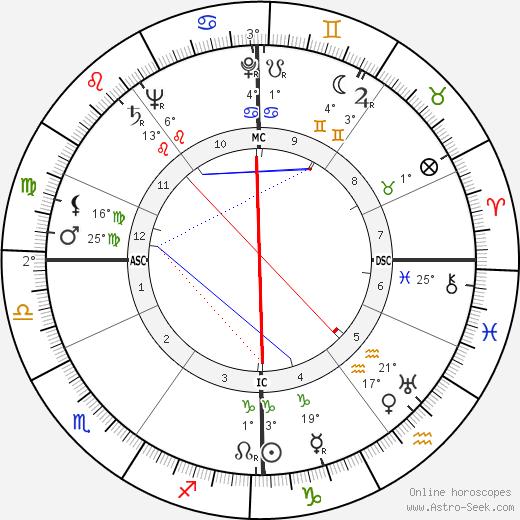 Francis John Minton birth chart, biography, wikipedia 2018, 2019