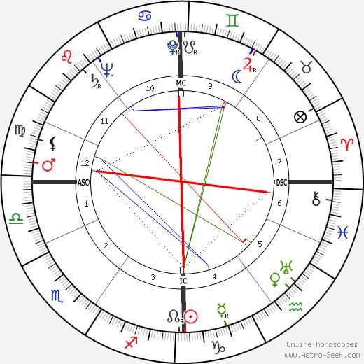 Francis John Minton astro natal birth chart, Francis John Minton horoscope, astrology