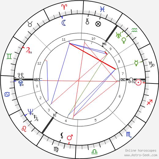 Freddie Francis tema natale, oroscopo, Freddie Francis oroscopi gratuiti, astrologia