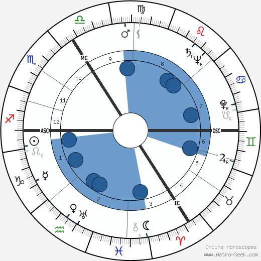 Heinrich Böll wikipedia, horoscope, astrology, instagram