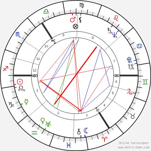 Heinrich Böll birth chart, Heinrich Böll astro natal horoscope, astrology