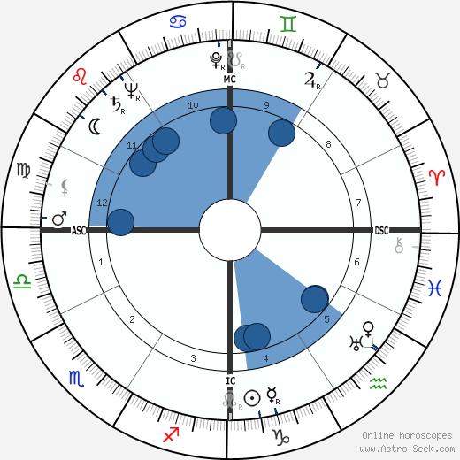 Helena Bliss wikipedia, horoscope, astrology, instagram