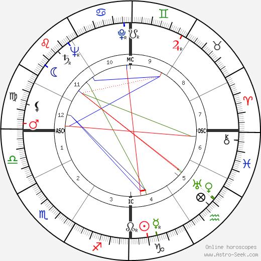 Helena Bliss tema natale, oroscopo, Helena Bliss oroscopi gratuiti, astrologia