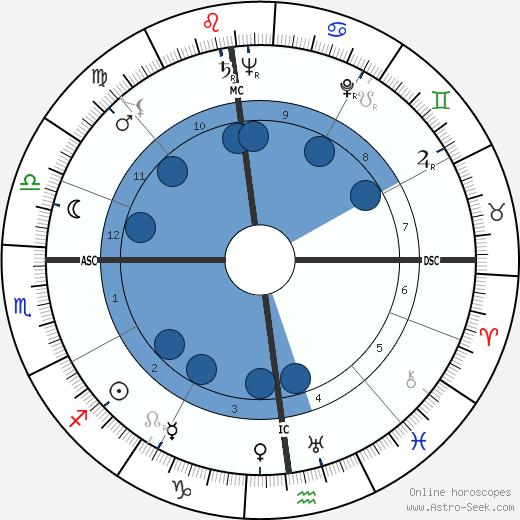 James Angleton wikipedia, horoscope, astrology, instagram