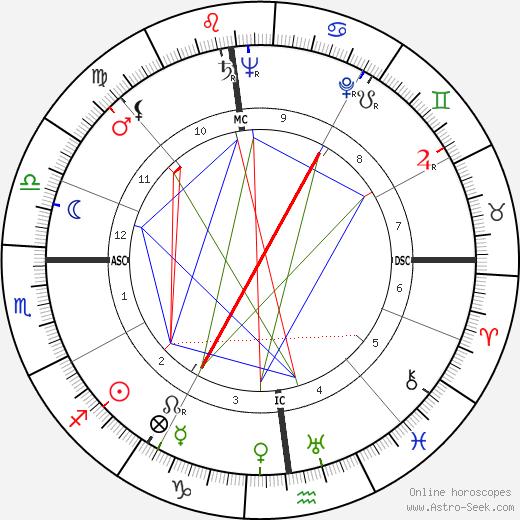 James Angleton birth chart, James Angleton astro natal horoscope, astrology