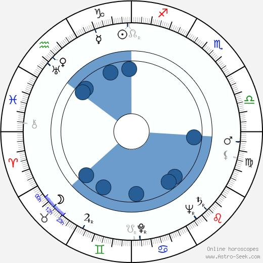 Jiří Brdečka wikipedia, horoscope, astrology, instagram