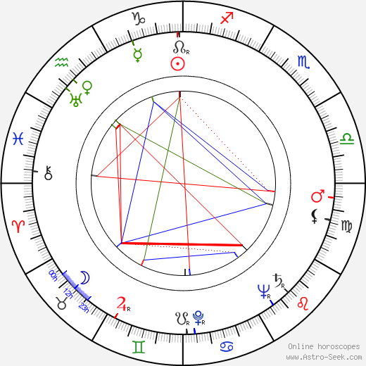 Jiří Brdečka birth chart, Jiří Brdečka astro natal horoscope, astrology