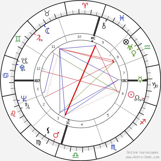 John Daniel McLaughlin tema natale, oroscopo, John Daniel McLaughlin oroscopi gratuiti, astrologia