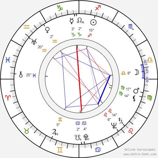 Marian Friedmann birth chart, biography, wikipedia 2020, 2021