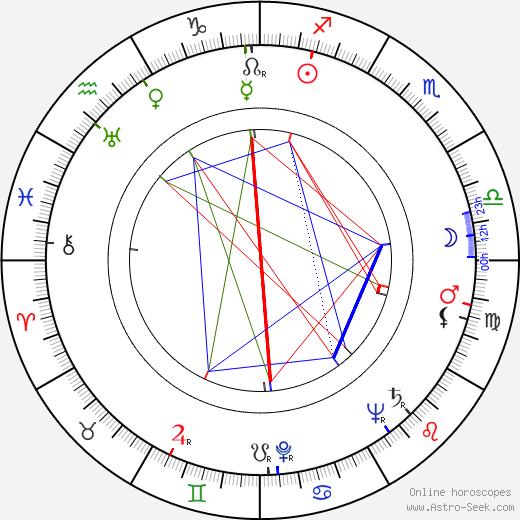Marian Friedmann birth chart, Marian Friedmann astro natal horoscope, astrology